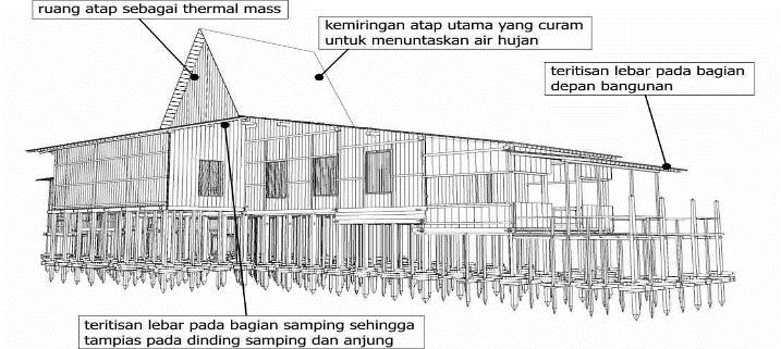 detal-rumah-bubungan-tinggi-banjar